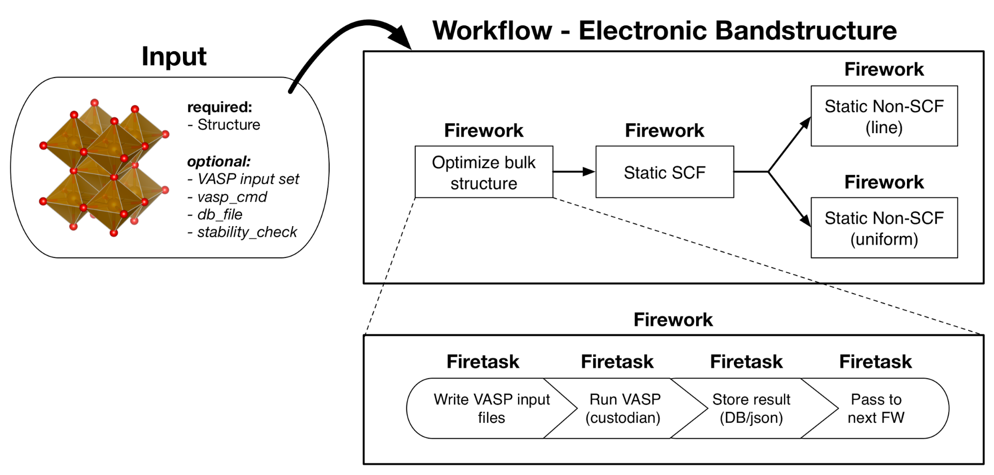 Band structure workflow